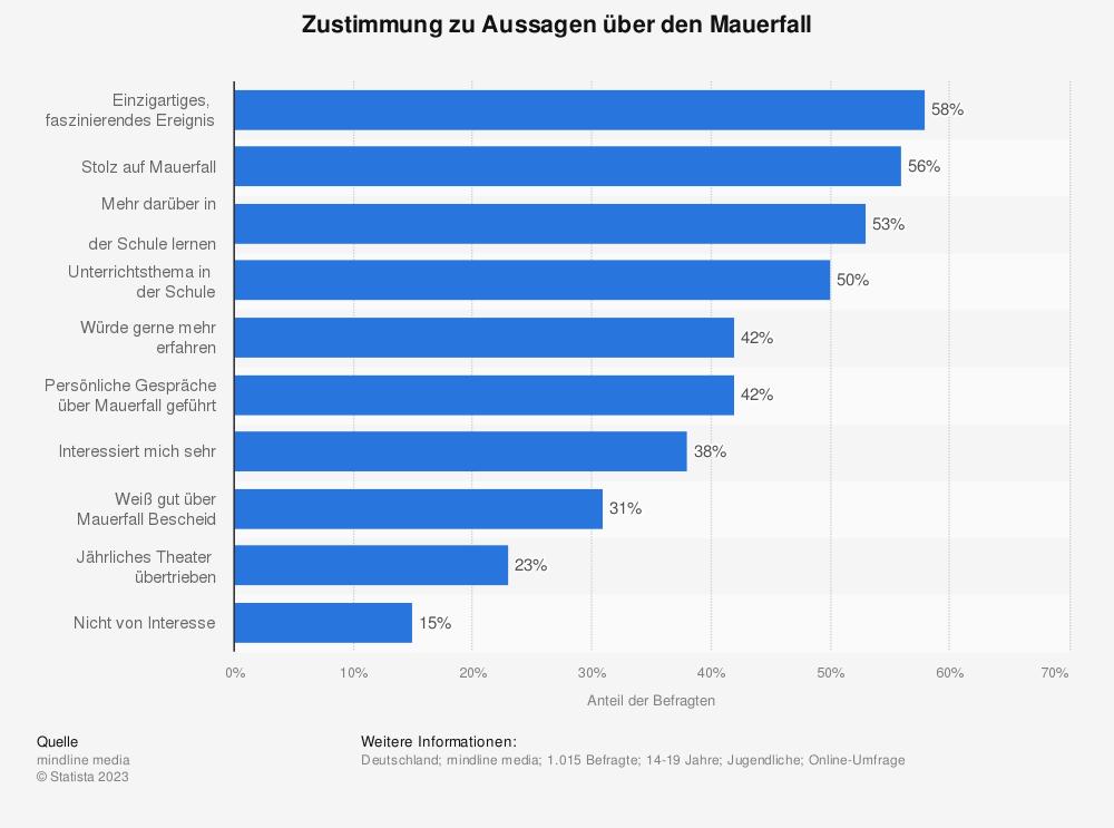 Statistik: Zustimmung zu Aussagen über den Mauerfall | Statista