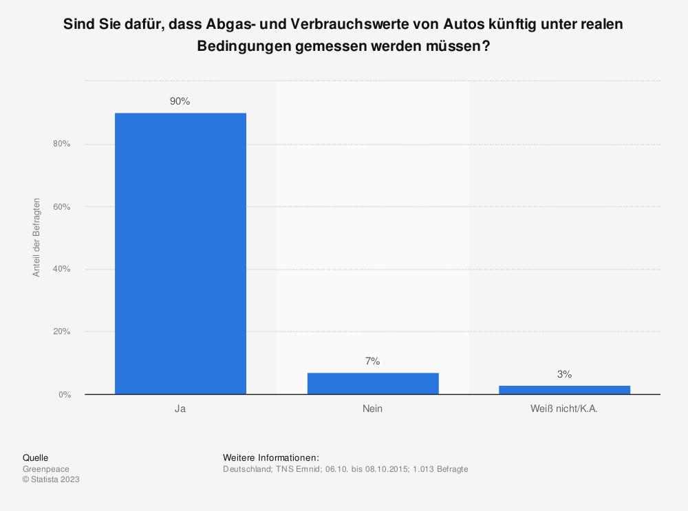 Statistik: Sind Sie dafür, dass Abgas- und Verbrauchswerte von Autos künftig unter realen Bedingungen gemessen werden müssen? | Statista