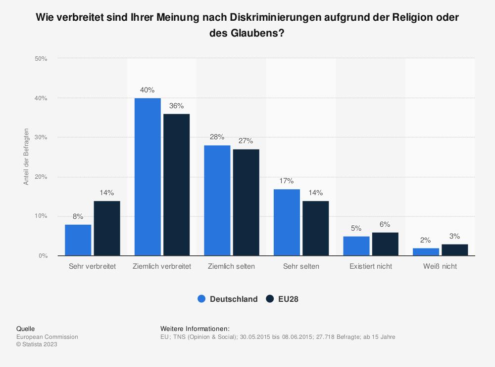 Statistik: Wie verbreitet sind Ihrer Meinung nach Diskriminierungen aufgrund der Religion oder des Glaubens? | Statista