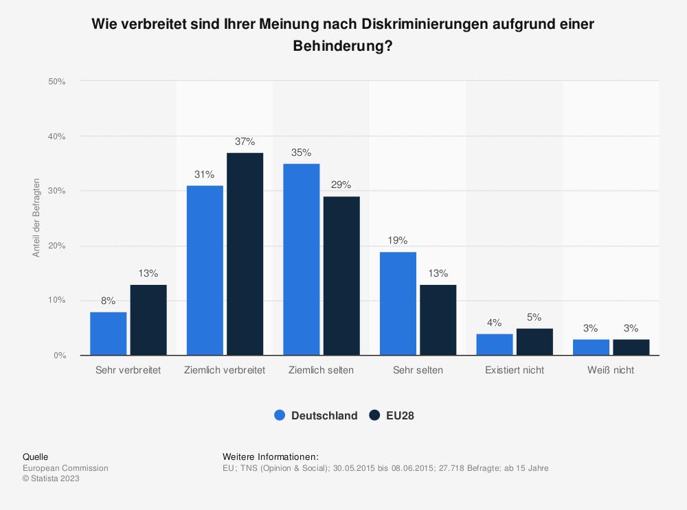 Statistik: Wie verbreitet sind Ihrer Meinung nach Diskriminierungen aufgrund einer Behinderung? | Statista