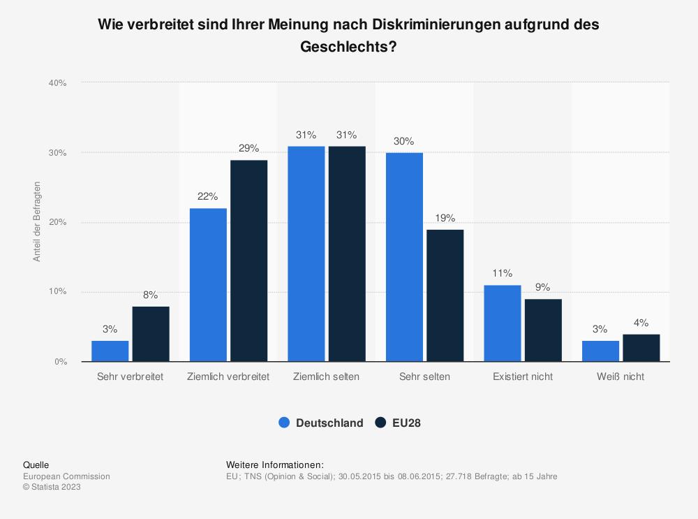 Statistik: Wie verbreitet sind Ihrer Meinung nach Diskriminierungen aufgrund des Geschlechts? | Statista