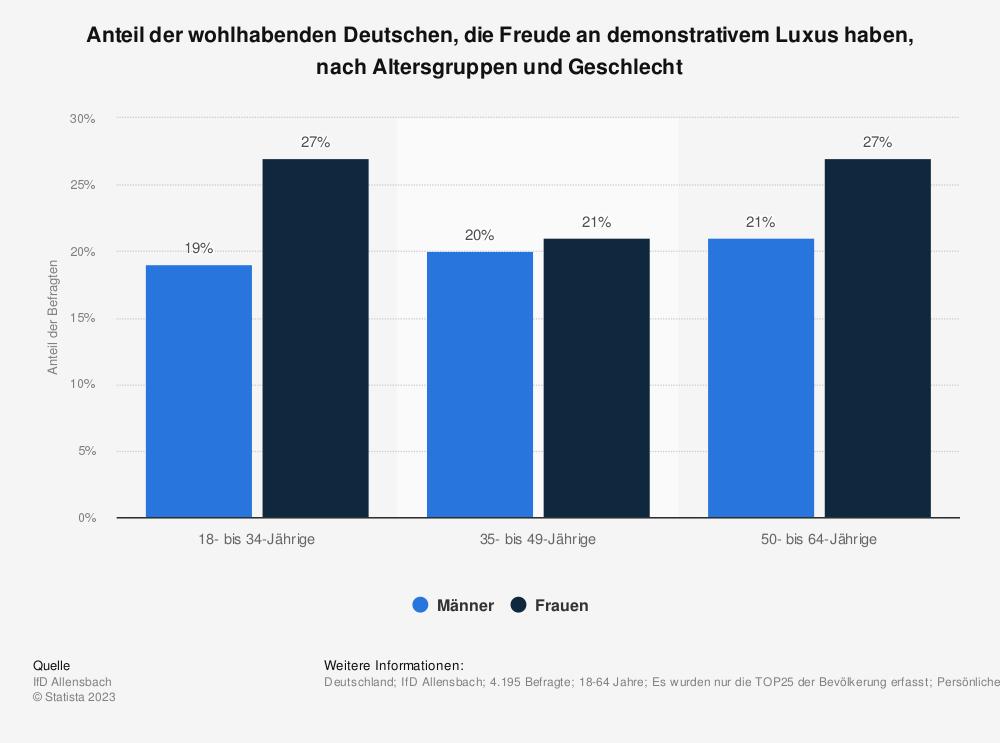 Statistik: Anteil der wohlhabenden Deutschen, die Freude an demonstrativem Luxus haben, nach Altersgruppen und Geschlecht | Statista