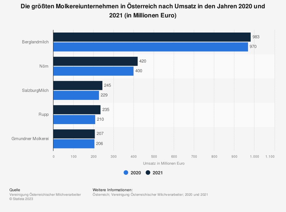 Statistik: Die größten Molkereiunternehmen in Österreich nach Umsatz im Jahr 2020 (in Millionen Euro)   Statista