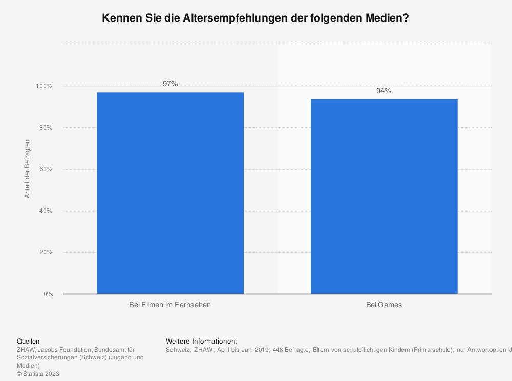 Statistik: Kennen Sie die Altersempfehlungen der folgenden Medien? | Statista