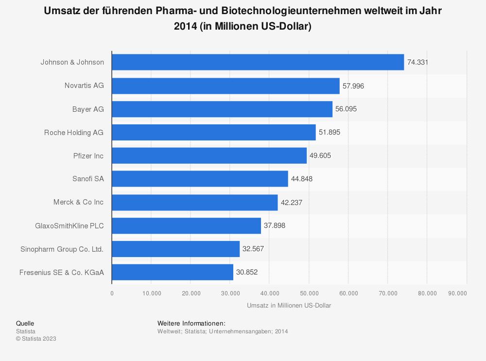 Statistik: Umsatz der führenden Pharma- und Biotechnologieunternehmen weltweit im Jahr 2014 (in Millionen US-Dollar) | Statista