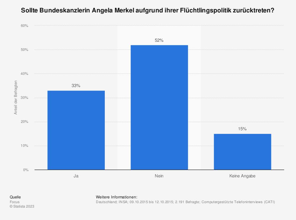 Statistik: Sollte Bundeskanzlerin Angela Merkel aufgrund ihrer Flüchtlingspolitik zurücktreten? | Statista