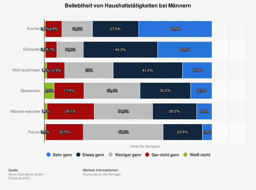 Statistik: Beliebtheit von Haushaltstätigkeiten bei Männern | Statista