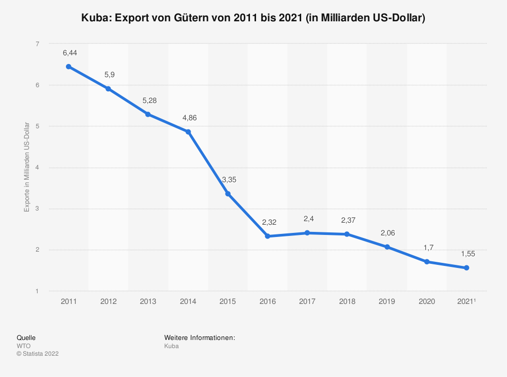 Statistik: Kuba: Export von Gütern von 2008 bis 2018 (in Milliarden US-Dollar) | Statista