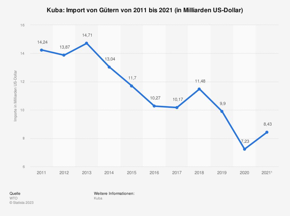 Statistik: Kuba: Import von Gütern von 2010 bis 2020 (in Milliarden US-Dollar) | Statista
