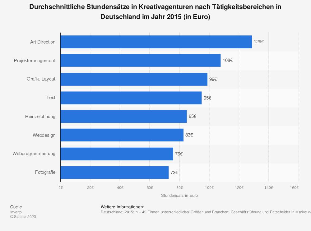 Statistik: Durchschnittliche Stundensätze in Kreativagenturen nach Tätigkeitsbereichen in Deutschland im Jahr 2015 (in Euro) | Statista