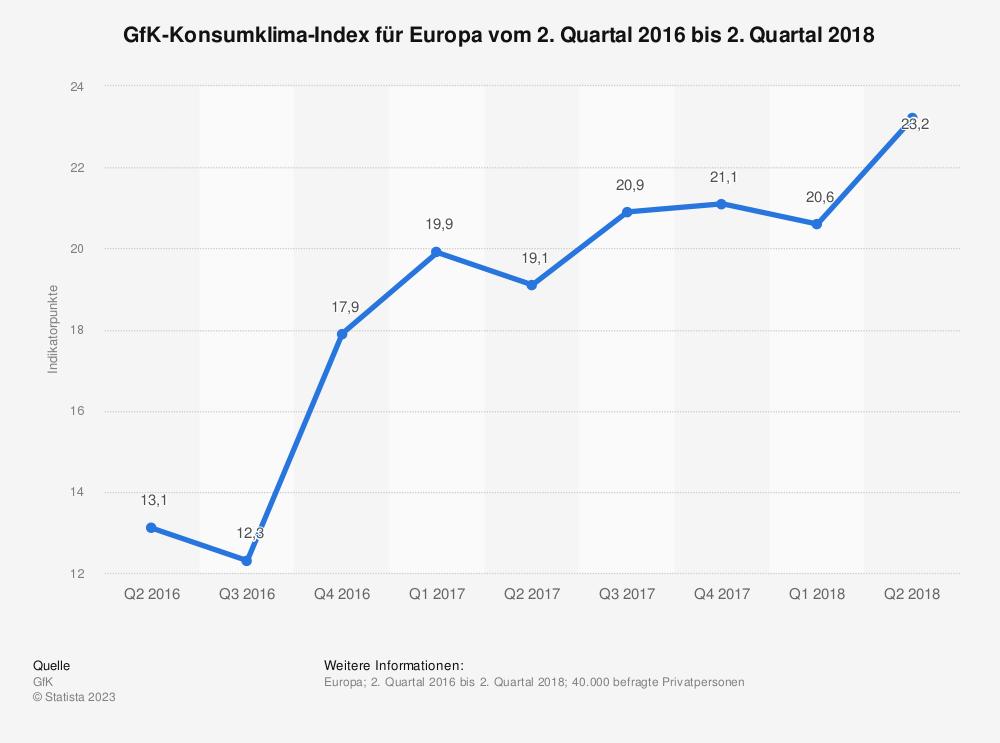 Statistik: GfK-Konsumklima-Index für Europa vom 2. Quartal 2016 bis 2. Quartal 2018 | Statista