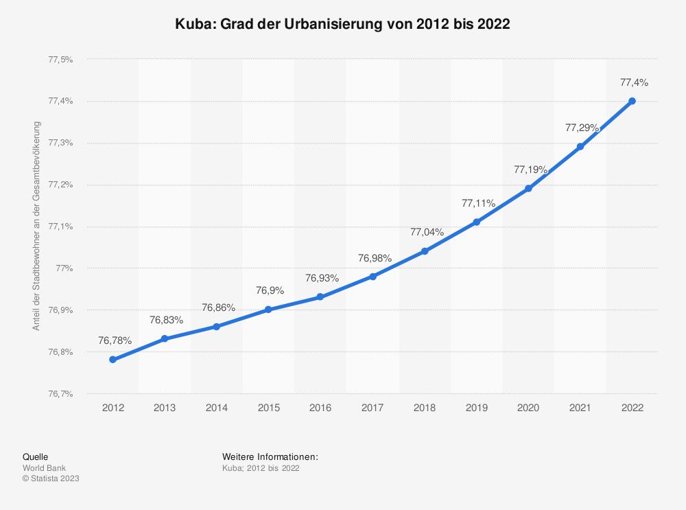 Statistik: Kuba: Grad der Urbanisierung von 2008 bis 2018 | Statista