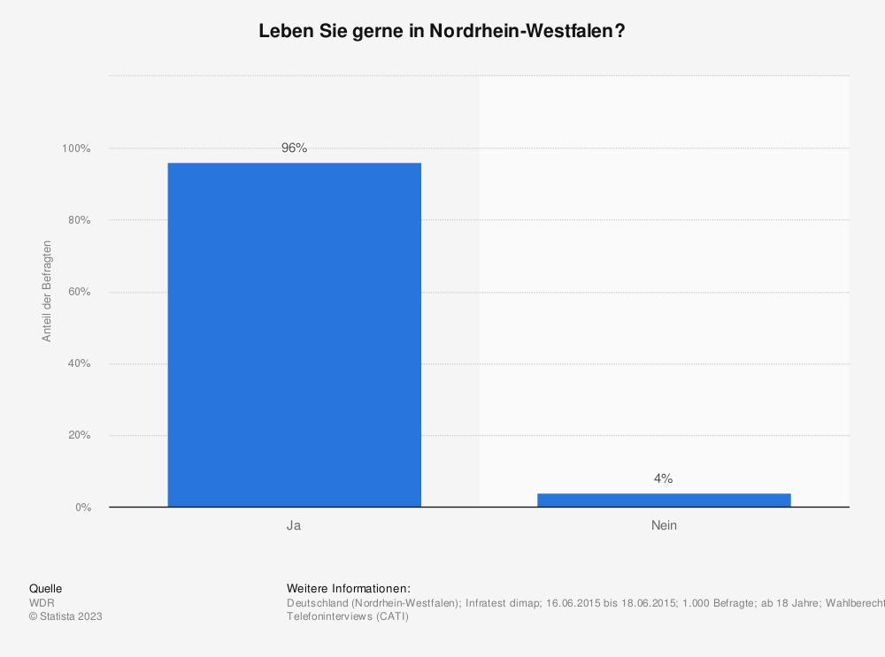 Statistik: Leben Sie gerne in Nordrhein-Westfalen? | Statista