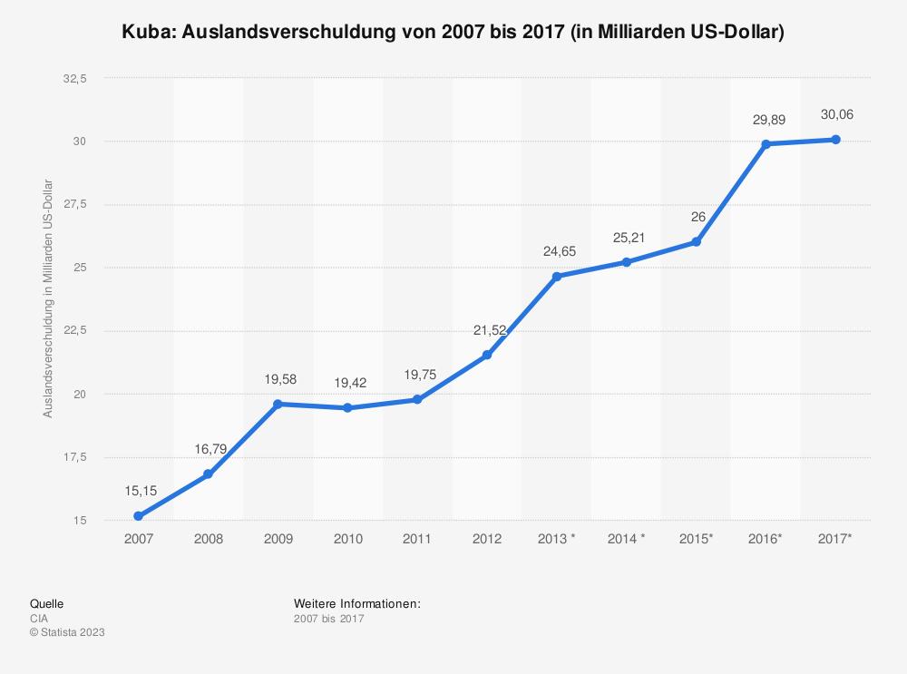Statistik: Kuba: Auslandsverschuldung von 2007 bis 2017 (in Milliarden US-Dollar) | Statista