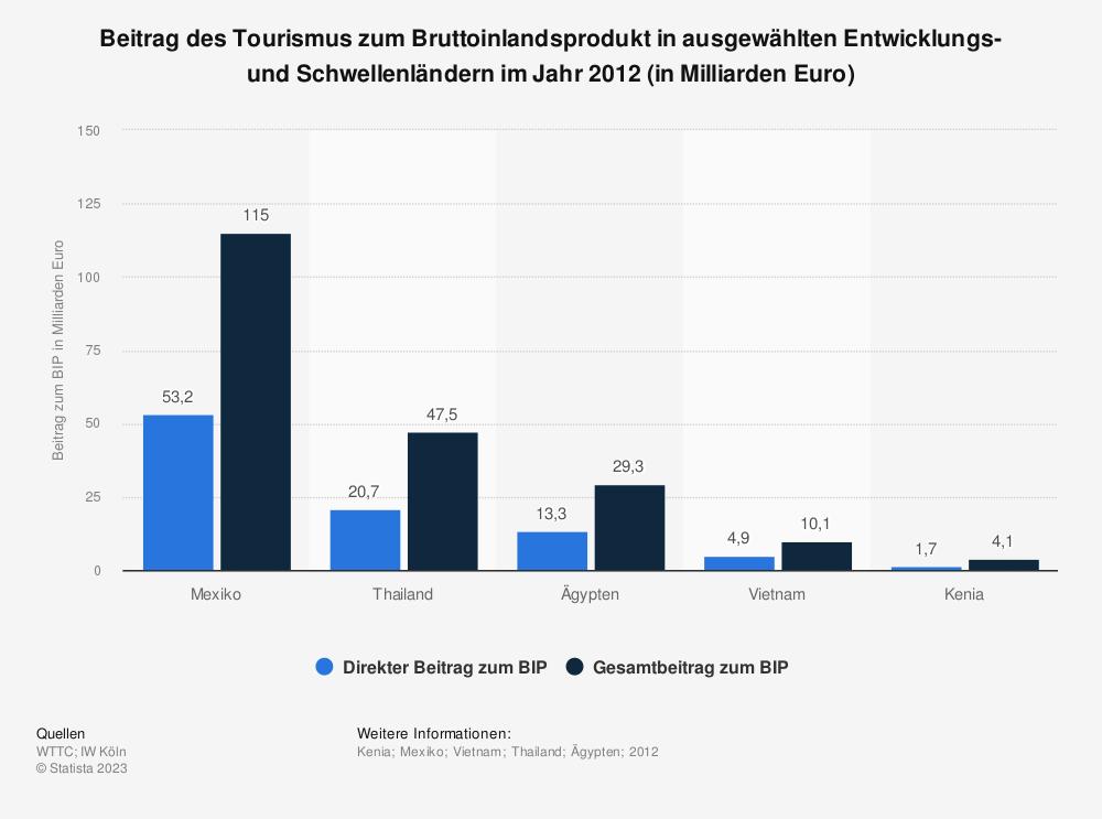 Statistik: Beitrag des Tourismus zum Bruttoinlandsprodukt in ausgewählten Entwicklungs- und Schwellenländern im Jahr 2012 (in Milliarden Euro) | Statista