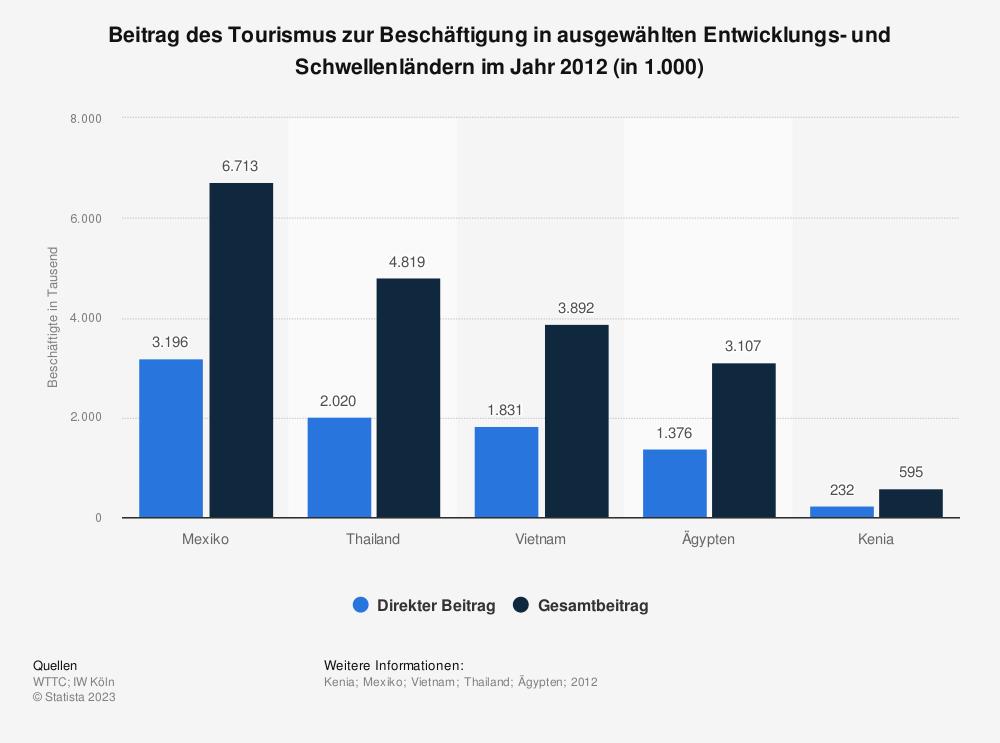 Statistik: Beitrag des Tourismus zur Beschäftigung in ausgewählten Entwicklungs- und Schwellenländern im Jahr 2012 (in 1.000) | Statista