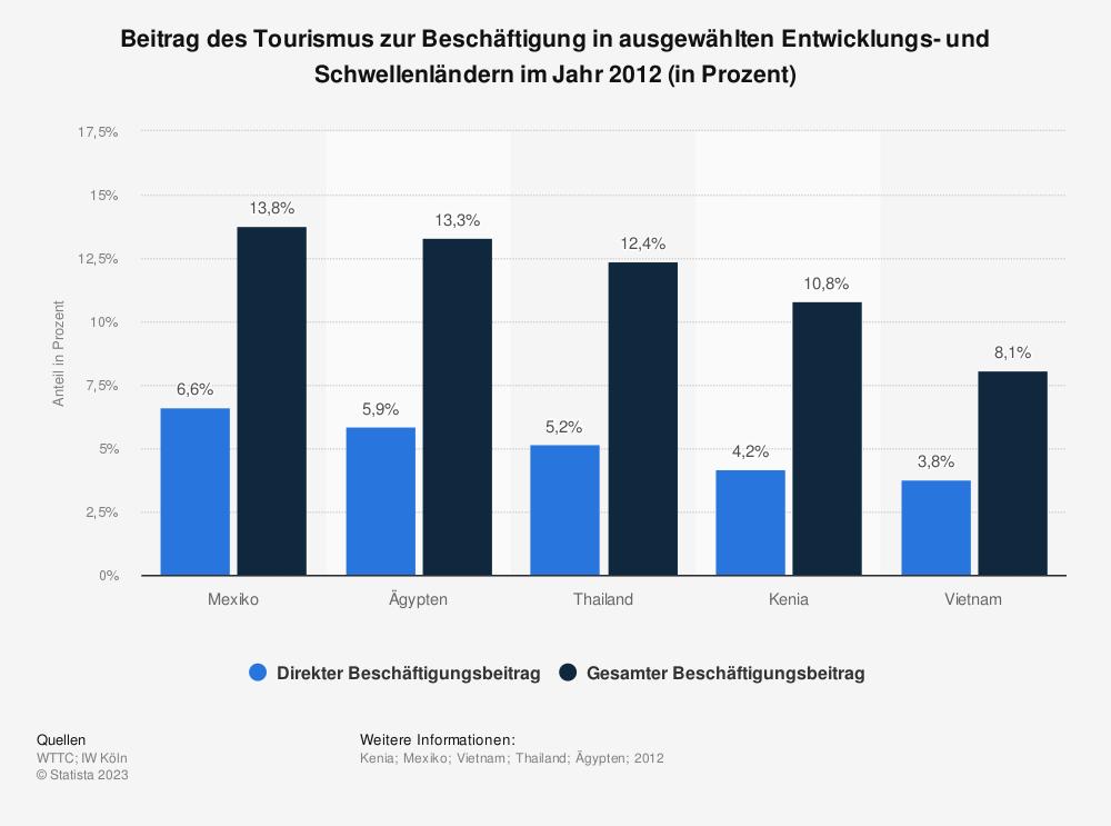 Statistik: Beitrag des Tourismus zur Beschäftigung in ausgewählten Entwicklungs- und Schwellenländern im Jahr 2012 (in Prozent) | Statista