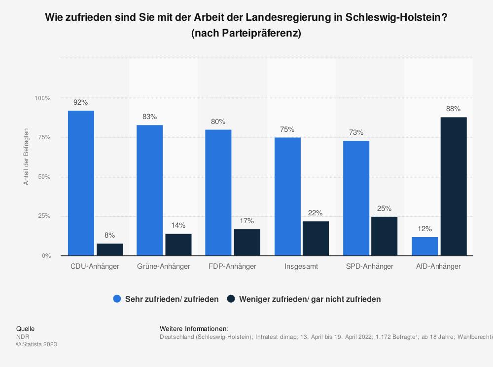 Statistik: Wie zufrieden sind Sie mit der Arbeit der Landesregierung in Schleswig-Holstein? [nach Parteipräferenz] | Statista