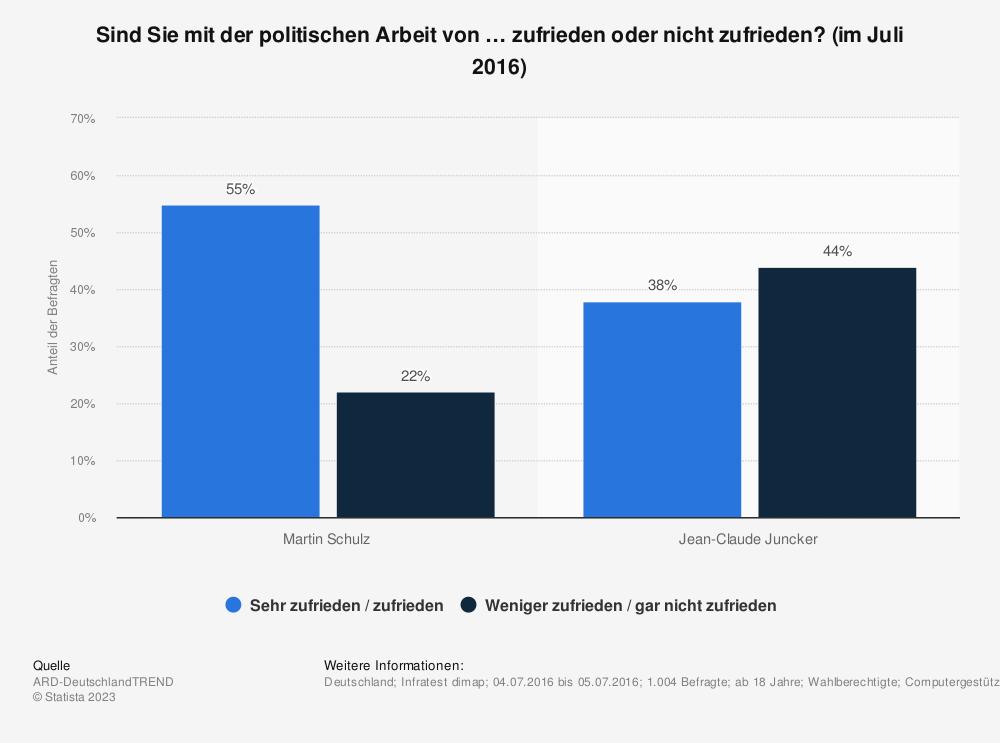 Statistik: Sind Sie mit der politischen Arbeit von … zufrieden oder nicht zufrieden? (im Juli 2016) | Statista