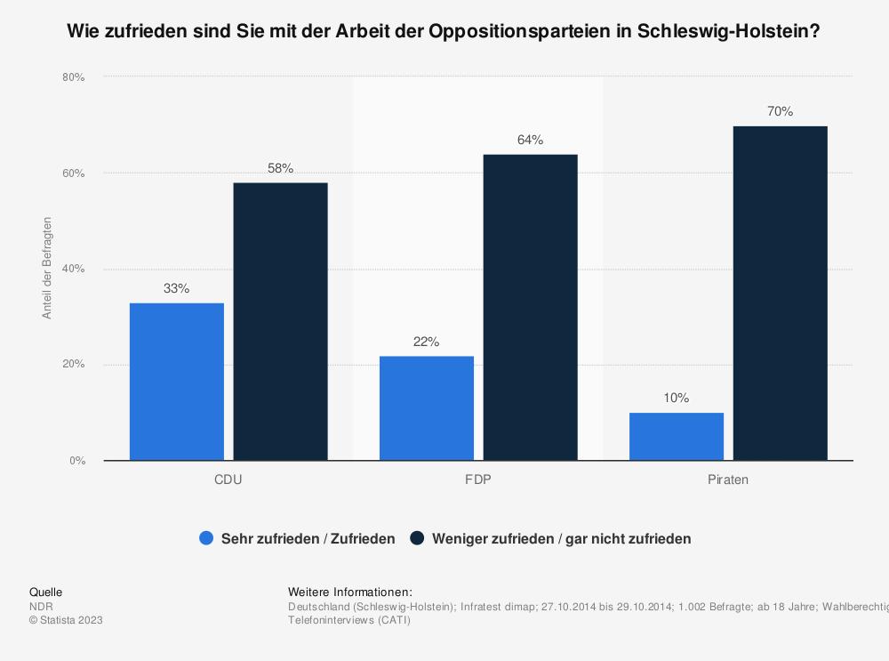 Statistik: Wie zufrieden sind Sie mit der Arbeit der Oppositionsparteien in Schleswig-Holstein? | Statista