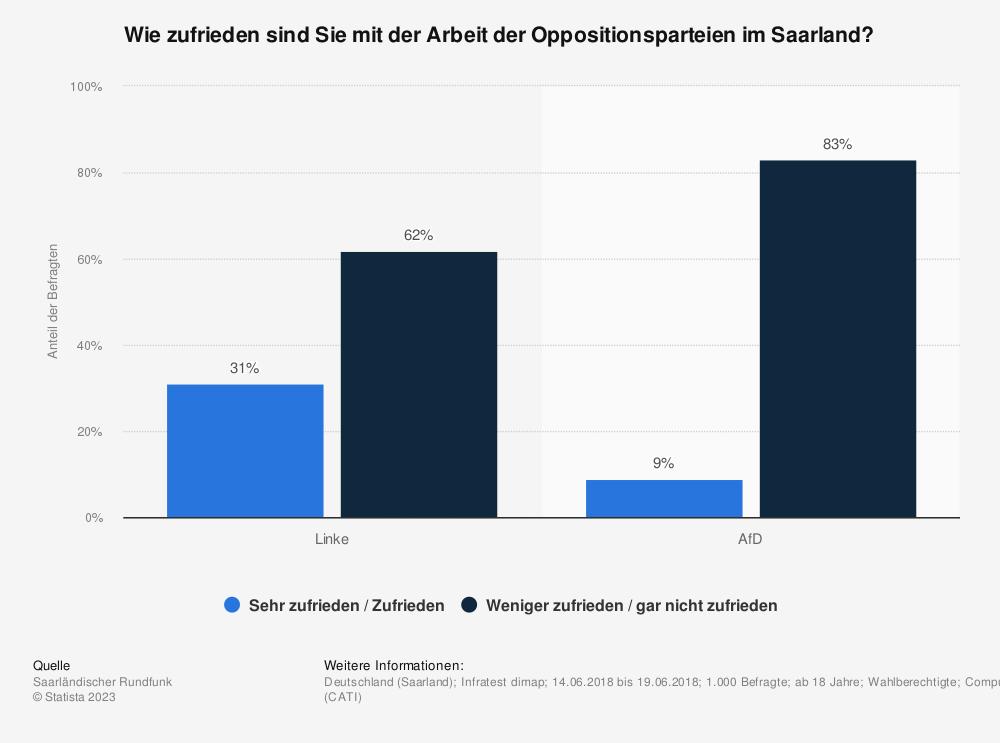 Statistik: Wie zufrieden sind Sie mit der Arbeit der Oppositionsparteien im Saarland? | Statista