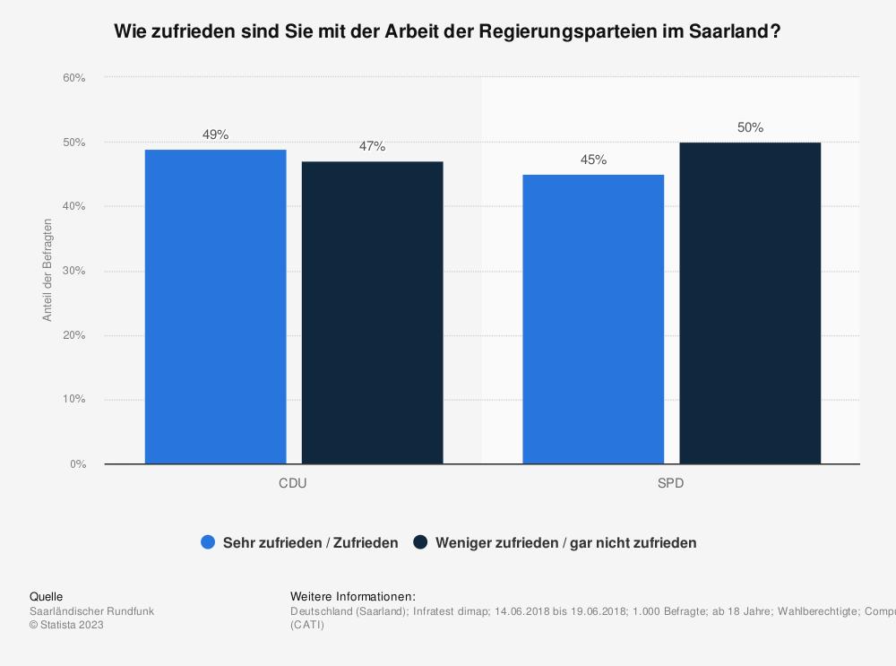 Statistik: Wie zufrieden sind Sie mit der Arbeit der Regierungsparteien im Saarland? | Statista