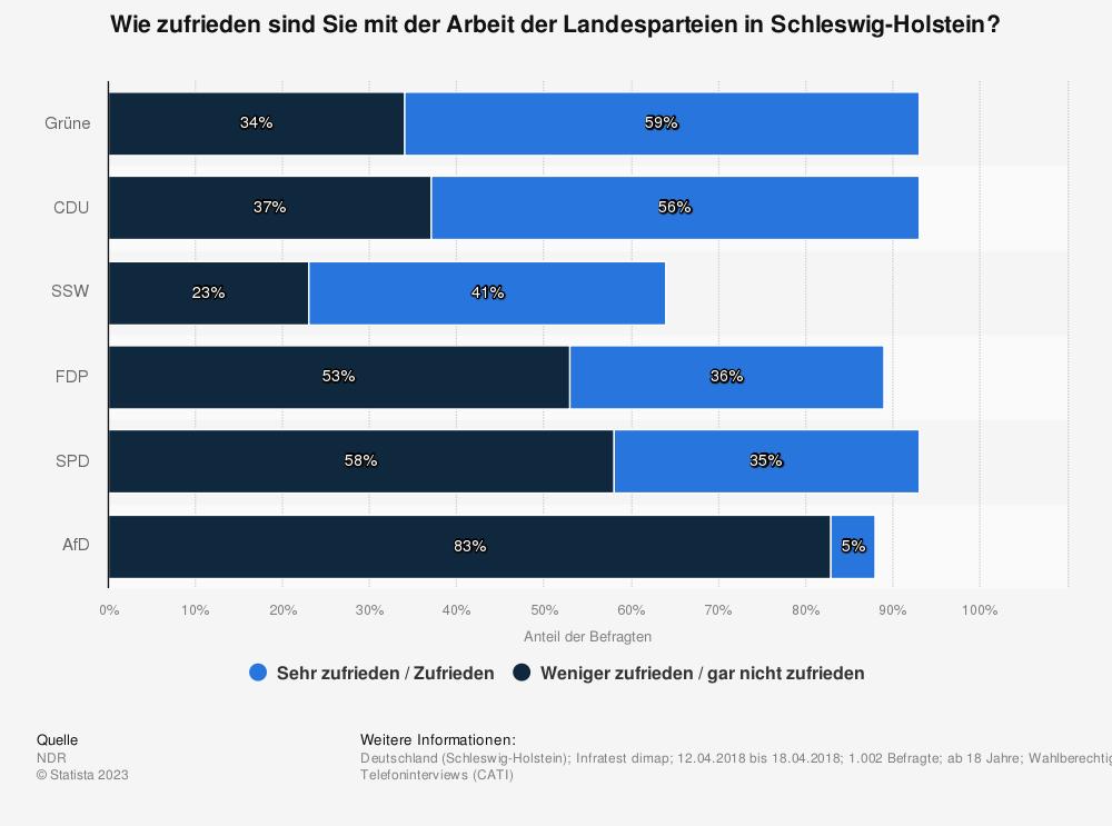 Statistik: Wie zufrieden sind Sie mit der Arbeit der Landesparteien in Schleswig-Holstein? | Statista