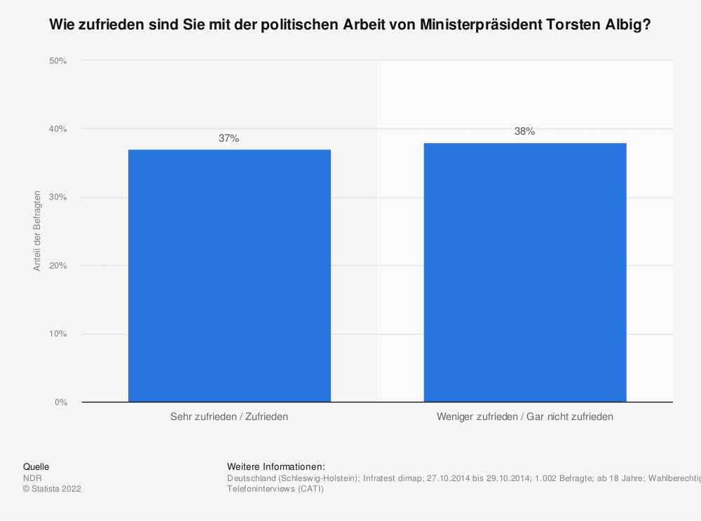 Statistik: Wie zufrieden sind Sie mit der politischen Arbeit von Ministerpräsident Torsten Albig? | Statista