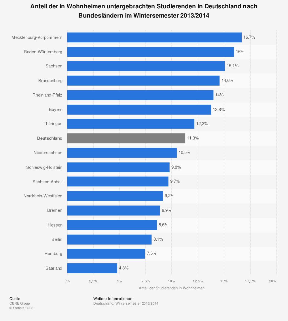 Statistik: Anteil der in Wohnheimen untergebrachten Studierenden in Deutschland nach Bundesländern im Wintersemester 2013/2014 | Statista