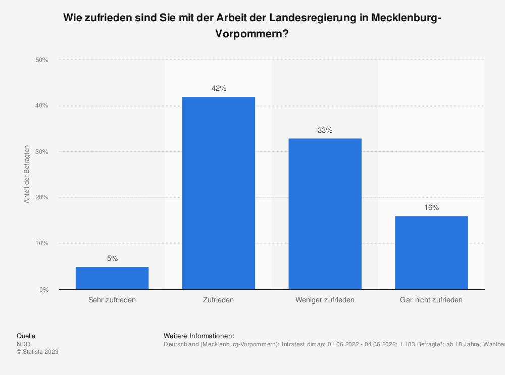 Statistik: Wie zufrieden sind Sie mit der Arbeit der Landesregierung in Mecklenburg-Vorpommern? | Statista
