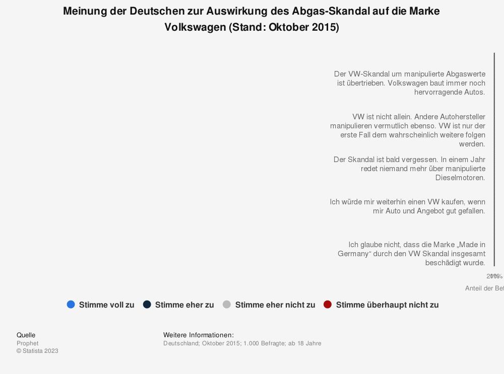 Statistik: Meinung der Deutschen zur Auswirkung des Abgas-Skandal auf die Marke Volkswagen (Stand: Oktober 2015) | Statista