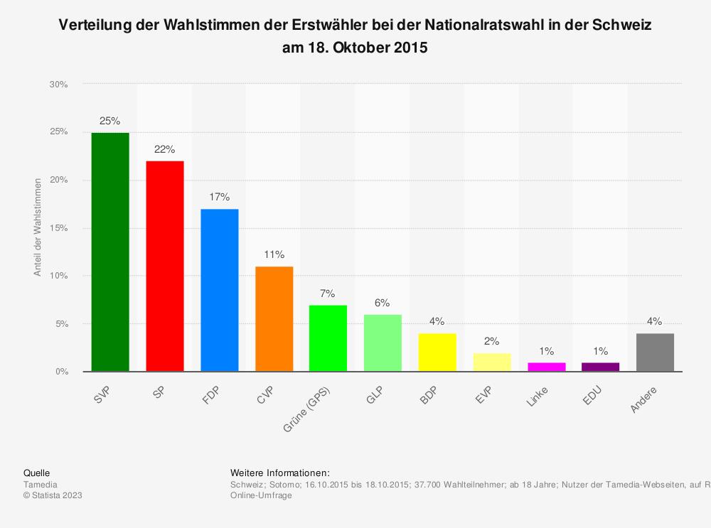 Statistik: Verteilung der Wahlstimmen der Erstwähler bei der Nationalratswahl in der Schweiz am 18. Oktober 2015 | Statista