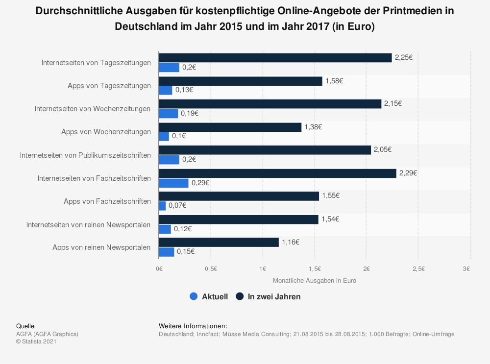 Statistik: Durchschnittliche Ausgaben für kostenpflichtige Online-Angebote der Printmedien in Deutschland im Jahr 2015 und im Jahr 2017 (in Euro) | Statista
