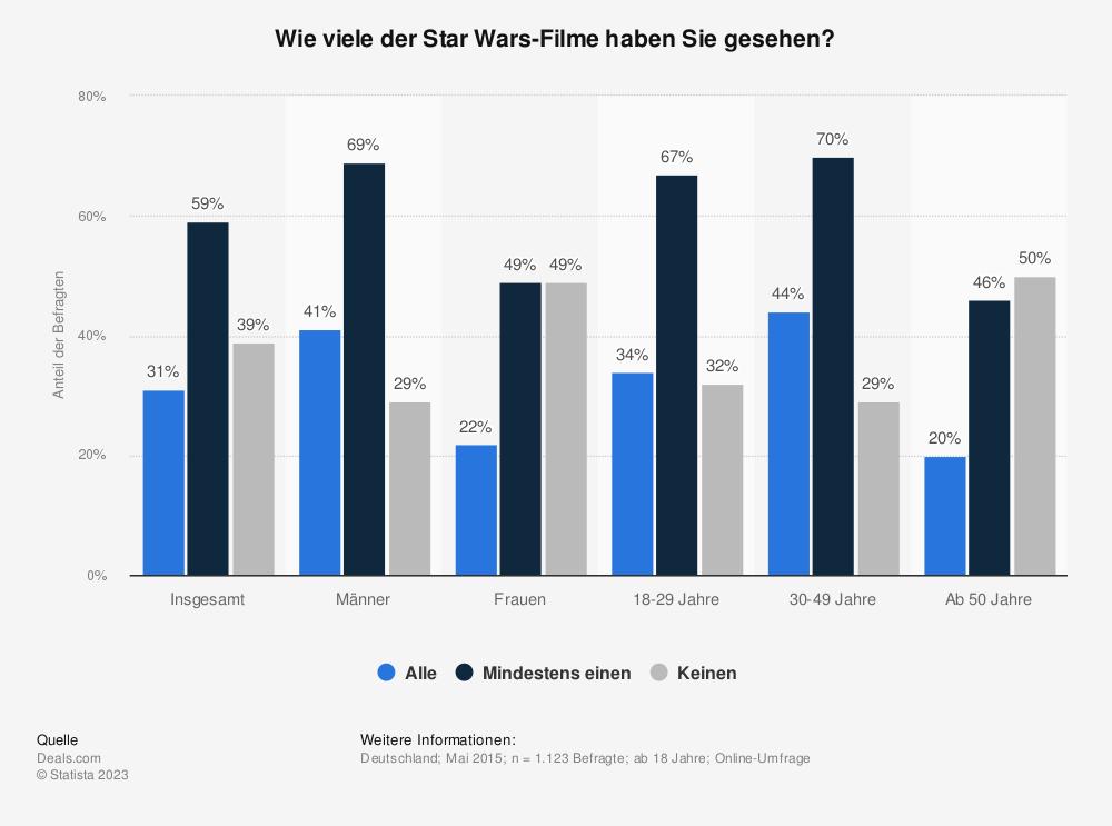 Statistik: Wie viele der Star Wars-Filme haben Sie gesehen? | Statista