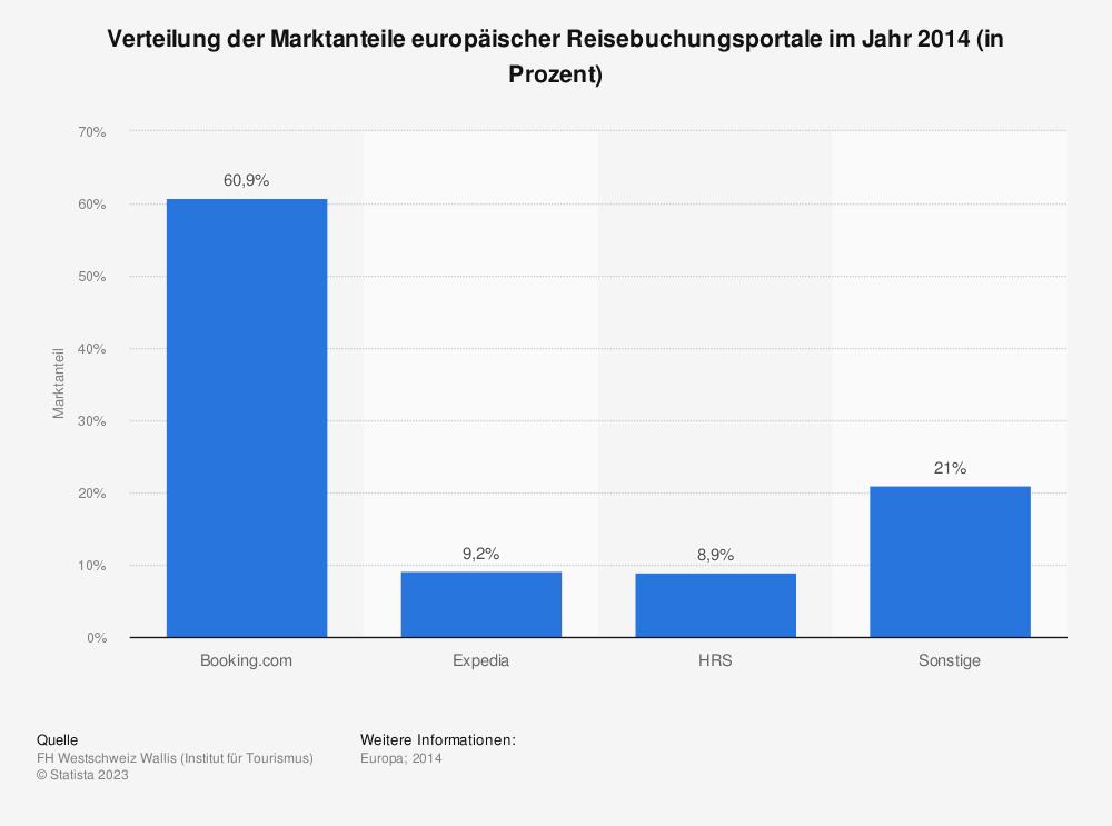 Statistik: Verteilung der Marktanteile europäischer Reisebuchungsportale im Jahr 2014 (in Prozent) | Statista