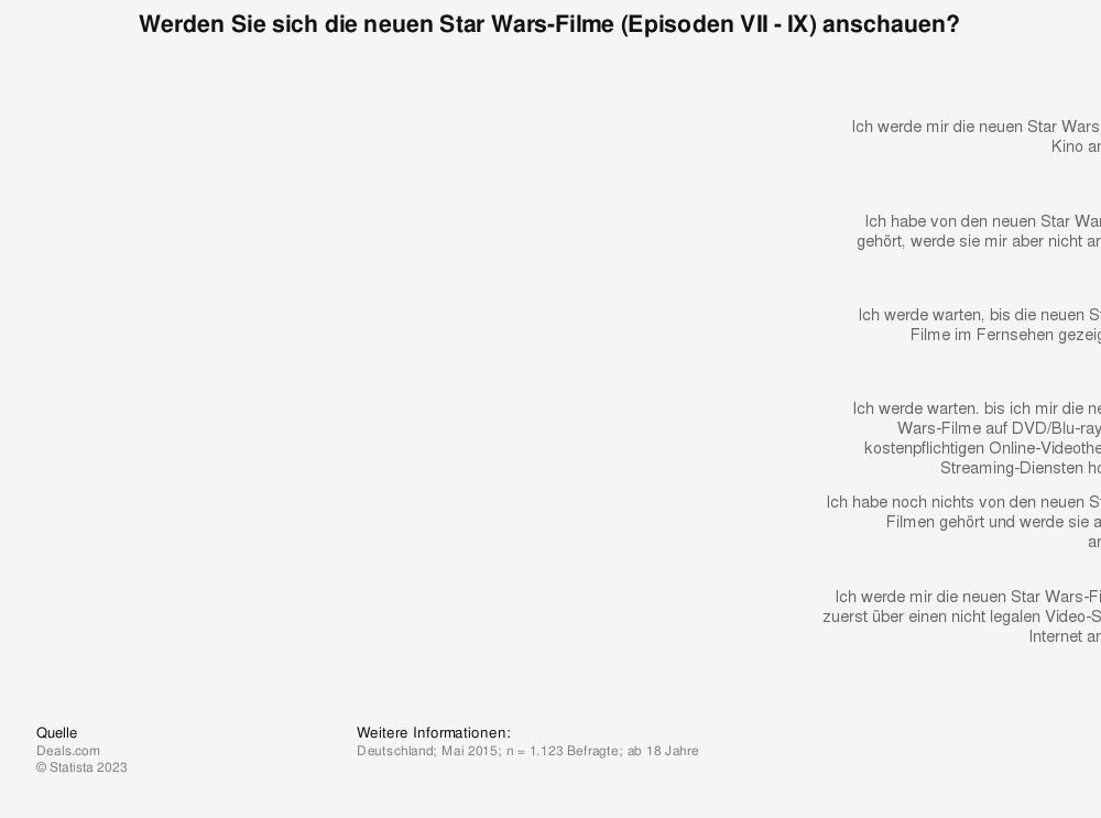 Statistik: Werden Sie sich die neuen Star Wars-Filme (Episoden VII - IX) anschauen? | Statista