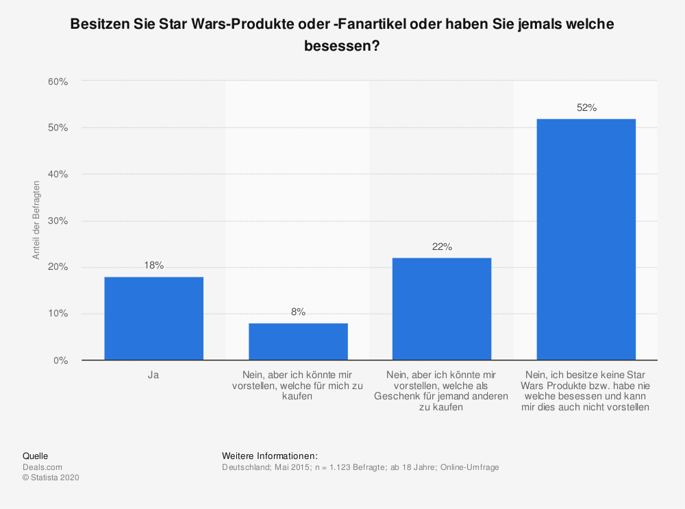 Statistik: Besitzen Sie Star Wars-Produkte oder -Fanartikel oder haben Sie jemals welche besessen? | Statista