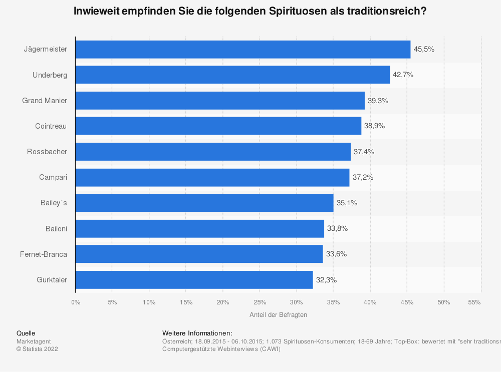 Statistik: Inwieweit empfinden Sie die folgenden Spirituosen als traditionsreich? | Statista