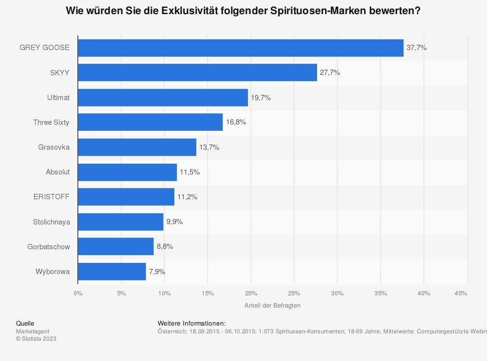 Statistik: Wie würden Sie die Exklusivität folgender Spirituosen-Marken bewerten? | Statista