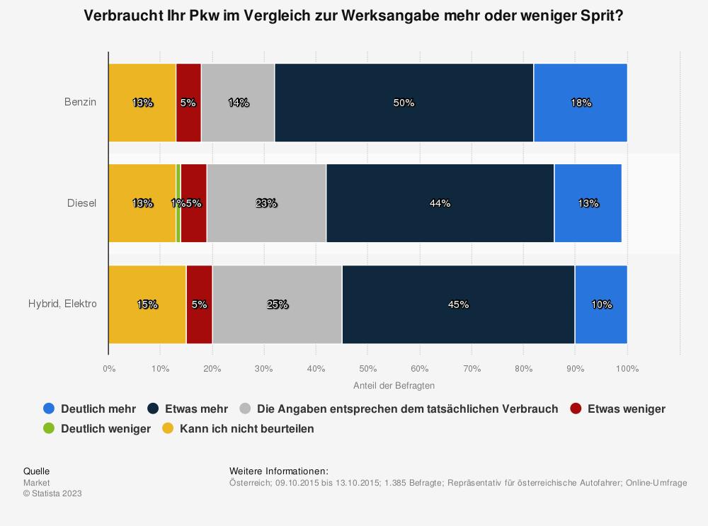 Statistik: Verbraucht Ihr Pkw im Vergleich zur Werksangabe mehr oder weniger Sprit? | Statista