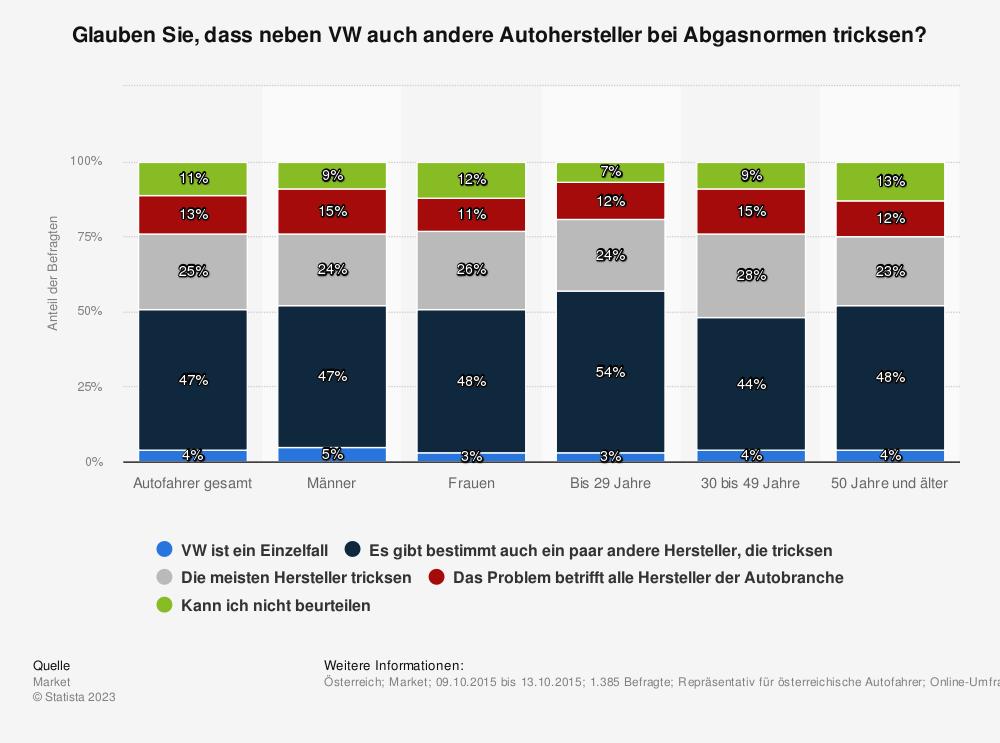 Statistik: Glauben Sie, dass neben VW auch andere Autohersteller bei Abgasnormen tricksen? | Statista