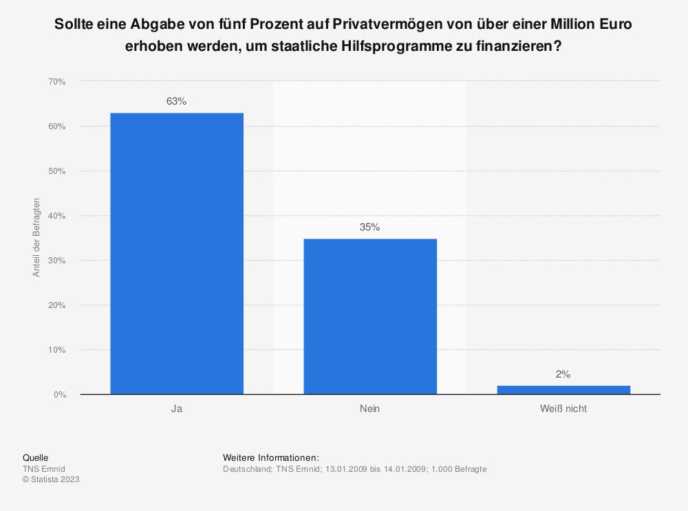 Statistik: Sollte eine Abgabe von fünf Prozent auf Privatvermögen von über einer Million Euro erhoben werden, um staatliche Hilfsprogramme zu finanzieren? | Statista