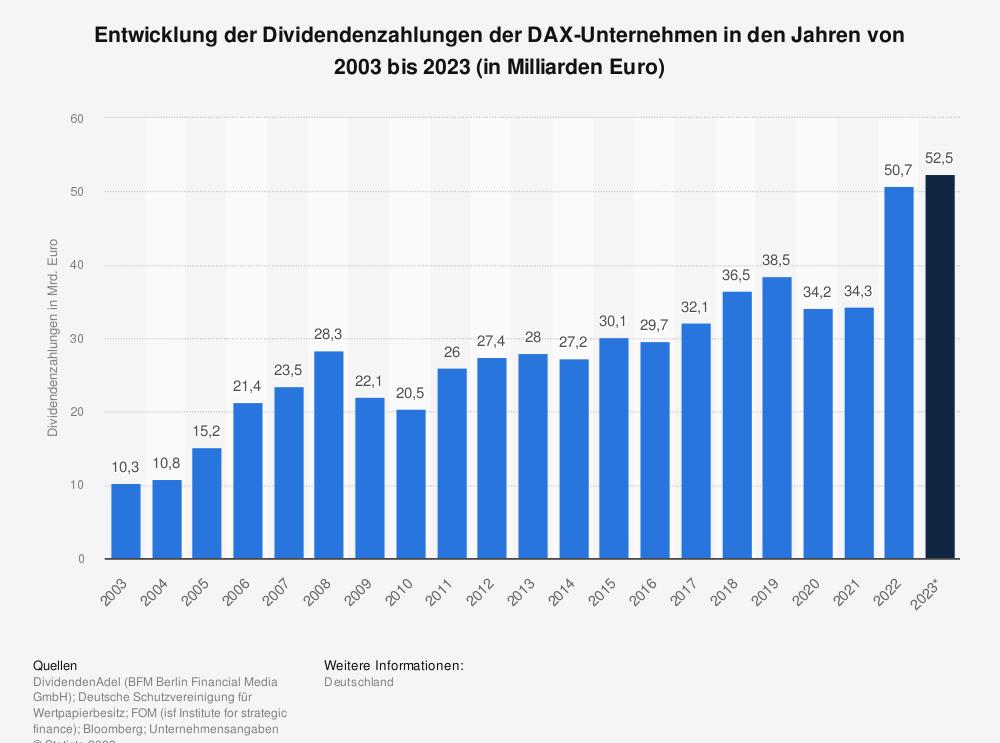 Statistik: Entwicklung der Dividendenzahlungen der DAX-Unternehmen in den Jahren von 2003 bis 2019 (in Milliarden Euro)  | Statista
