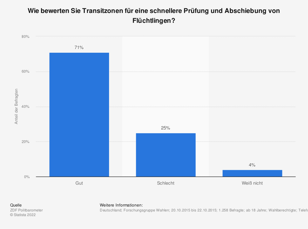 Statistik: Wie bewerten Sie Transitzonen für eine schnellere Prüfung und Abschiebung von Flüchtlingen? | Statista