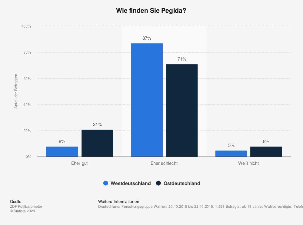 Statistik: Wie finden Sie Pegida? | Statista