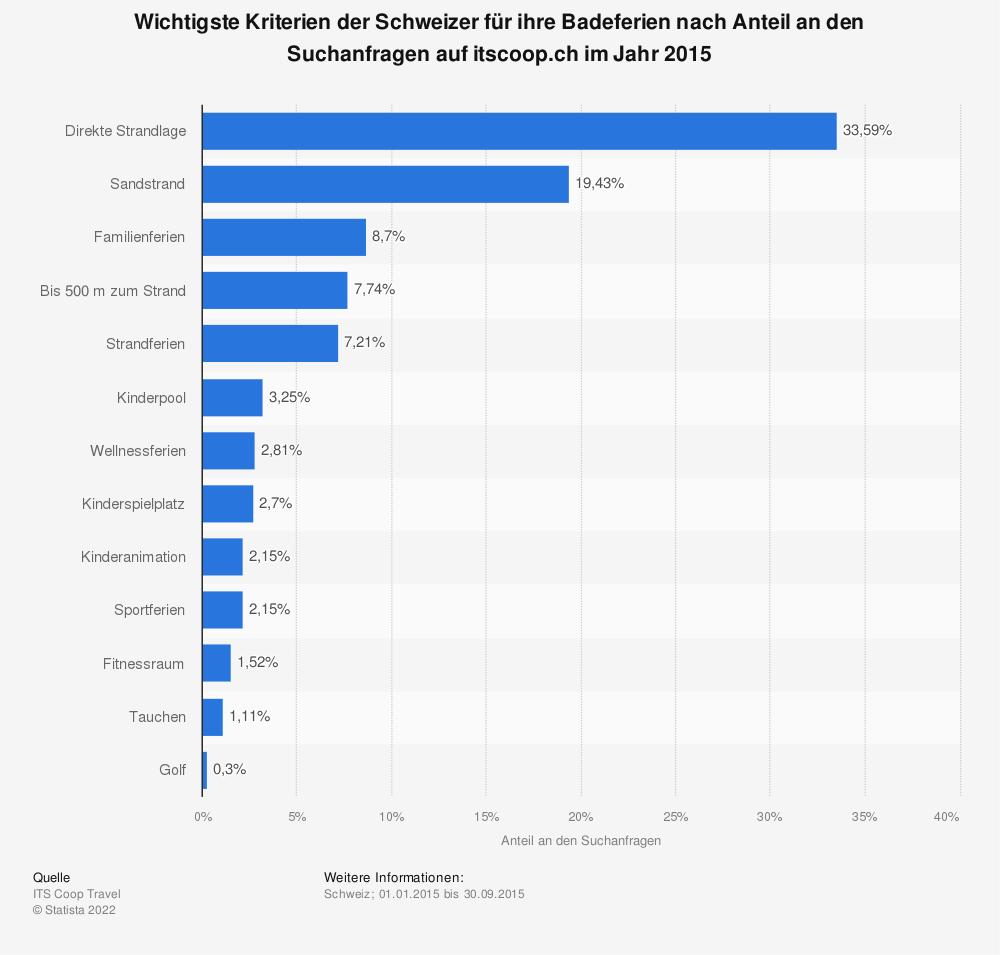 Statistik: Wichtigste Kriterien der Schweizer für ihre Badeferien nach Anteil an den Suchanfragen auf itscoop.ch im Jahr 2015 | Statista