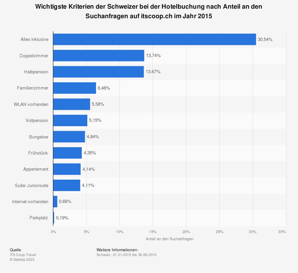 Statistik: Wichtigste Kriterien der Schweizer bei der Hotelbuchung nach Anteil an den Suchanfragen auf itscoop.ch im Jahr 2015 | Statista
