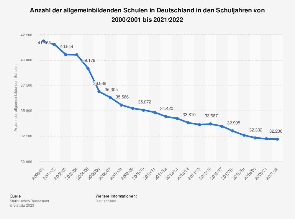 Statistik: Anzahl der allgemeinbildenden Schulen in Deutschland von 2006 bis 2018* | Statista