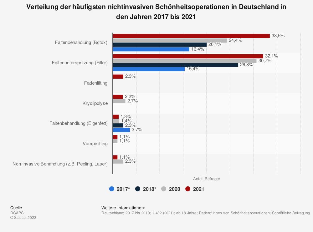 Statistik: Verteilung der häufigsten nichtinvasiven Schönheitsoperationen in Deutschland in den Jahren 2016 bis 2018 | Statista