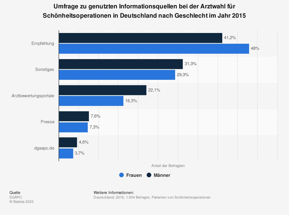 Statistik: Umfrage zu genutzten Informationsquellen bei der Arztwahl für Schönheitsoperationen in Deutschland nach Geschlecht im Jahr 2015 | Statista
